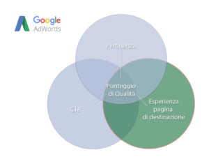 Punteggio di qualità degli annunci di AdWords - Esperienza Pagina di Destinazione