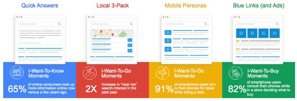 Content Strategy Mobile First e Micro-momenti