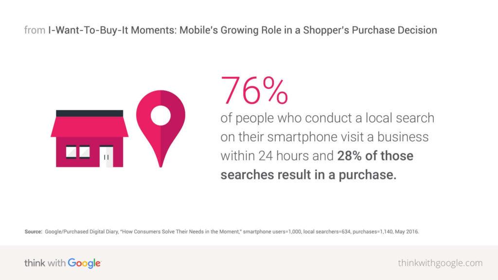 Il 76% delle ricerche da smartphone produce visite in negozio
