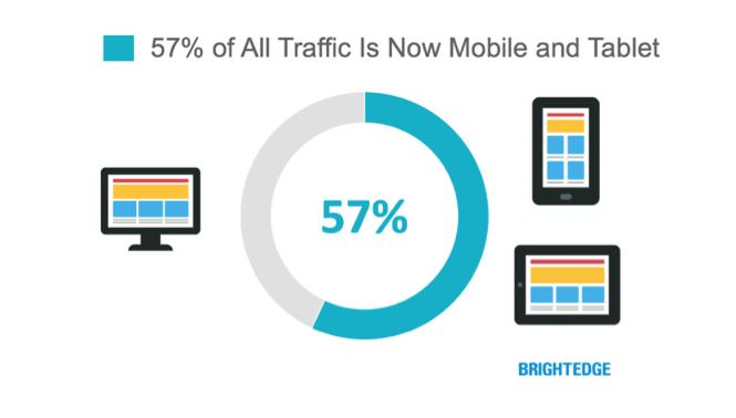 Il 57% di tutto il traffico online proviene da mobile
