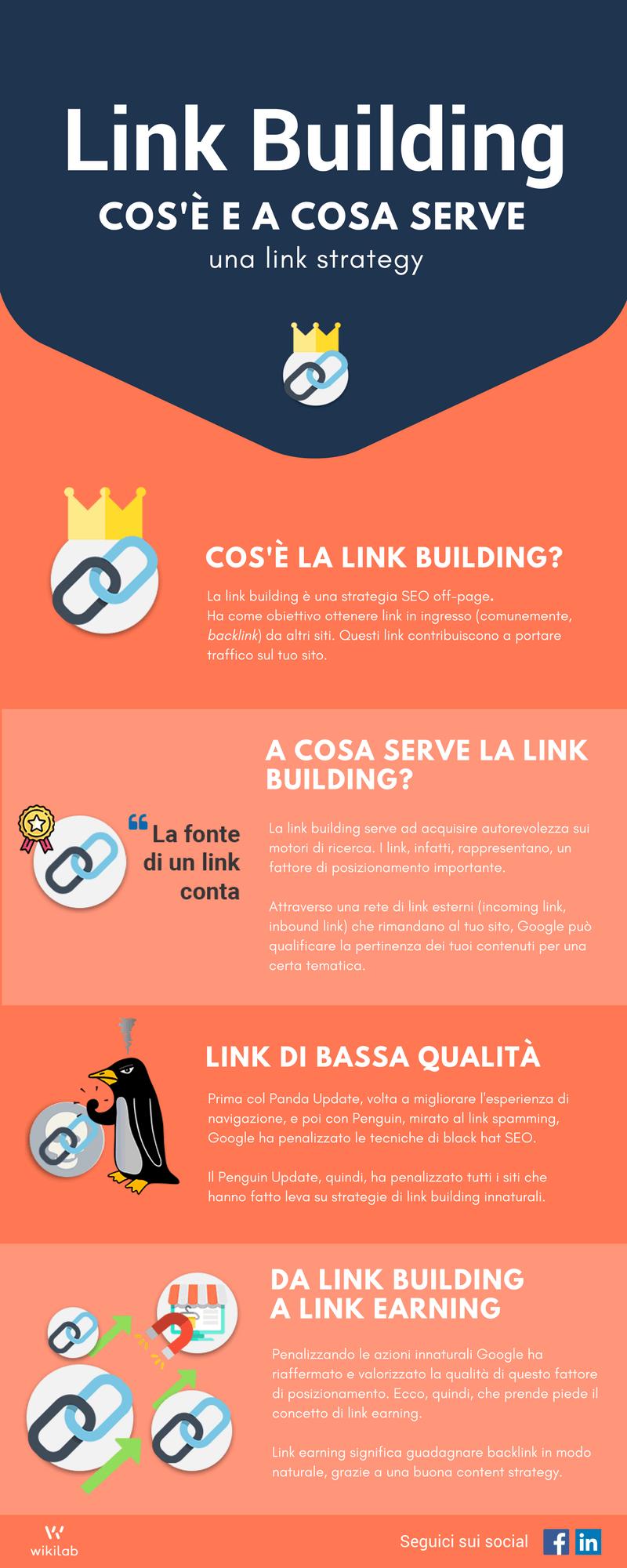 Link Building: Cos'è e a cosa serve - Infografica