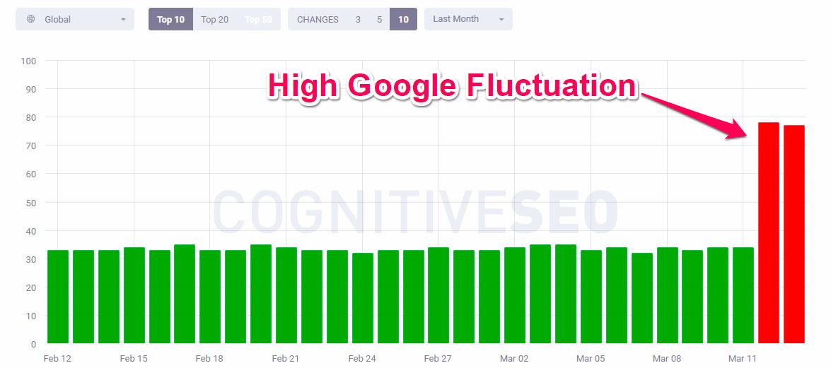 Aggiornamento algoritmo google 2019
